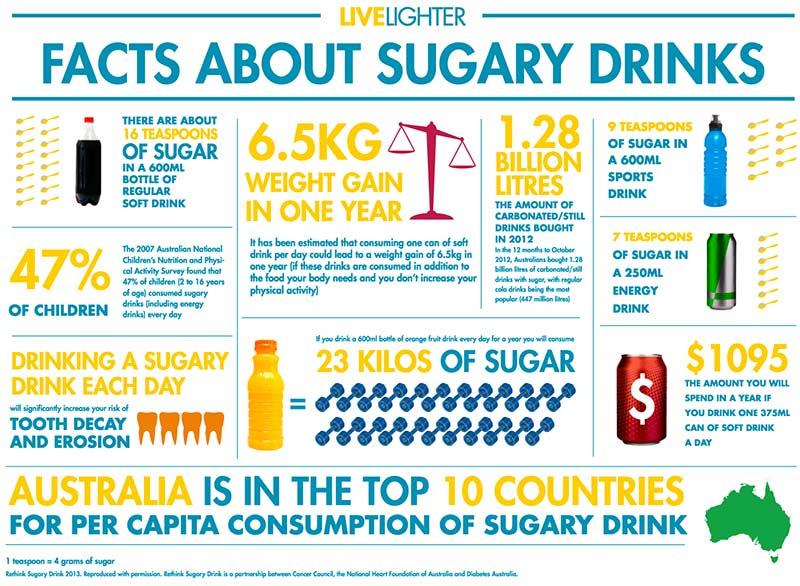 Sugar drinks warning
